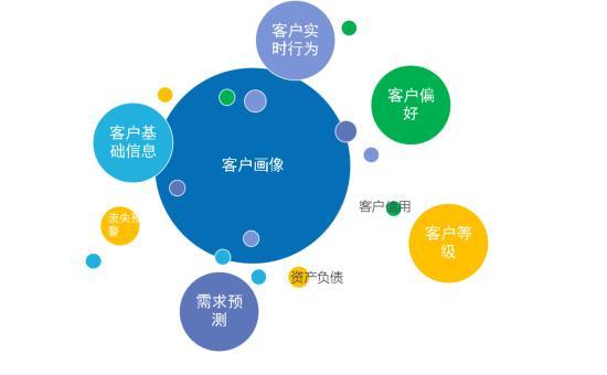 浅谈企业上CRM系统能解决什么问题?