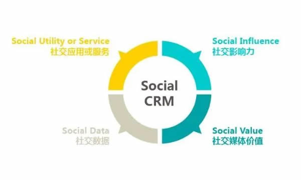 social crm.jpg