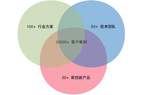 四川CRM